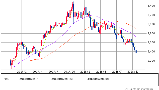 中電工過去2年間株価チャート20181023