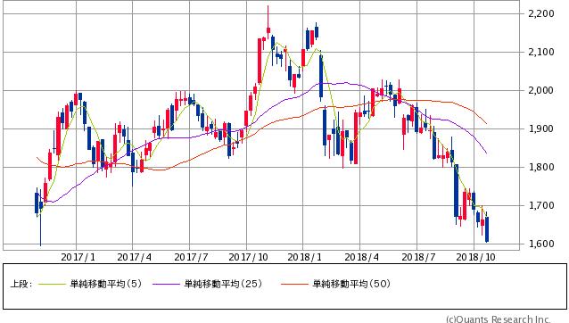 積水ハウス過去2年間株価チャート20181023
