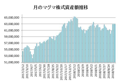 20181005月のマグマ資産棒グラフ