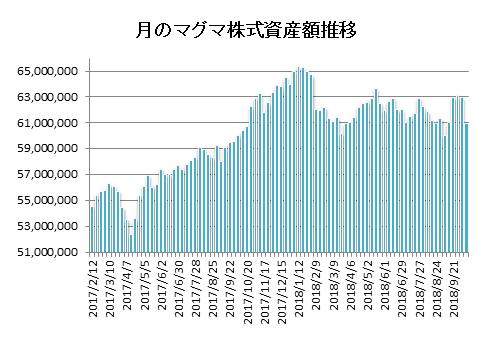 20181012月のマグマ資産棒グラフ