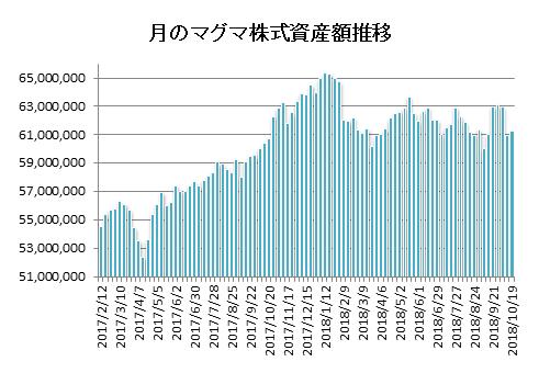 20181019月のマグマ資産棒グラフ