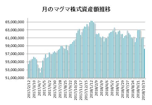 20181026月のマグマ資産棒グラフ