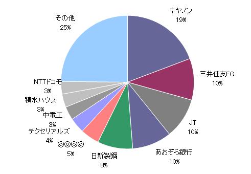 20181031資産円グラフ