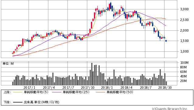 SUMCO過去2年間株価チャート20181009