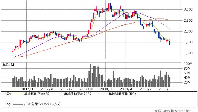 SUMCO過去2年間株価チャート20181024