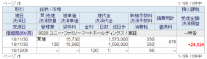 ユニー・ファミマ信用決済売り画面イメージ20,181,130