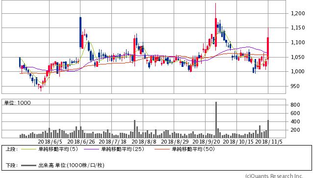 新興プランテック過去6ヶ月間株価チャート20181105
