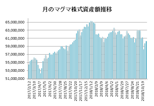 20181109月のマグマ資産棒グラフ