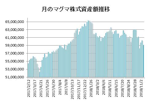 20181116月のマグマ資産棒グラフ