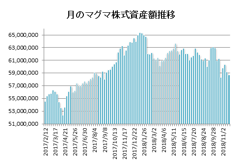 20181122月のマグマ資産棒グラフ