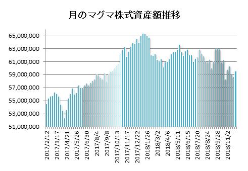 20181130月のマグマ資産棒グラフ