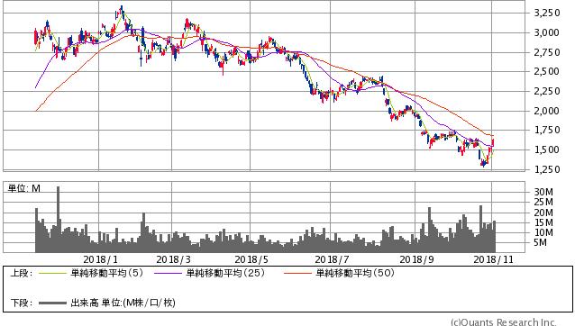 SUMCO過去1年間株価イメージ20181102
