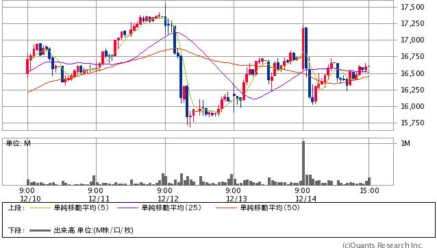 ユニー・ファミリーマートホールディングス過去5日間株価チャート20181214