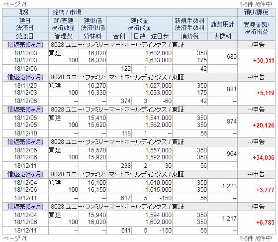 12月3日週の株式信用取引決済明細20181207