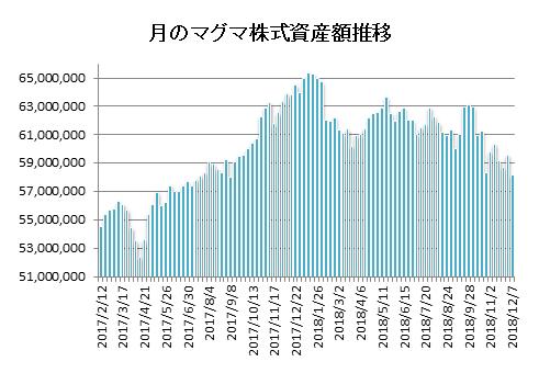 20181207月のマグマ資産棒グラフ