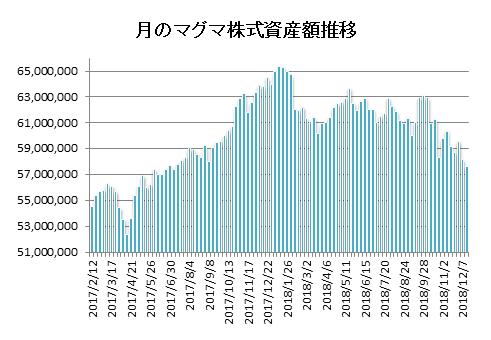 20181214月のマグマ資産棒グラフ