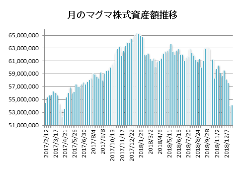 20181228月のマグマ資産棒グラフ
