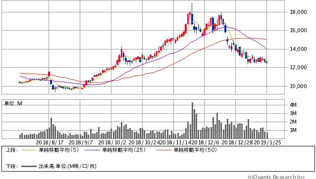 ユニー・ファミマ過去6ヶ月間株価チャート20190125