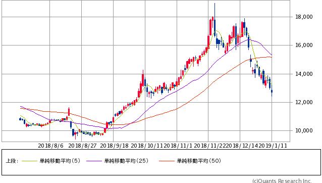 ユニー・ファミリーマートホールディングス過去6ヶ月間株価チャート20190111