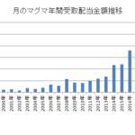 【初公開】月のマグマの過去受取り配当金全履歴2000年~2018年