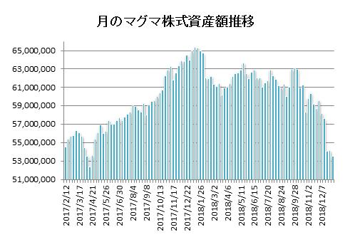 20190104月のマグマ資産棒グラフ