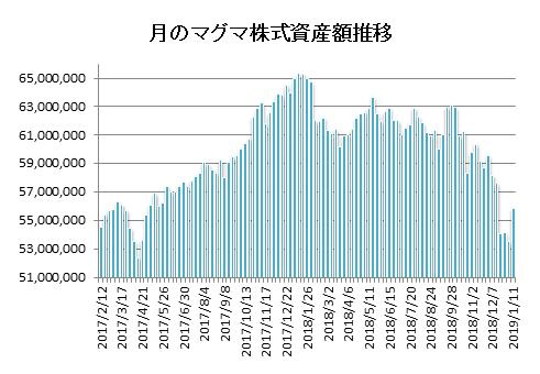 20190111月のマグマ資産棒グラフ