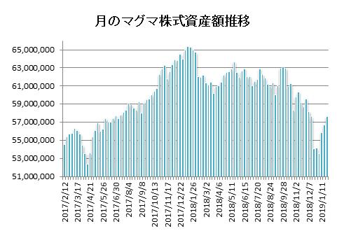 20190125月のマグマ資産棒グラフ