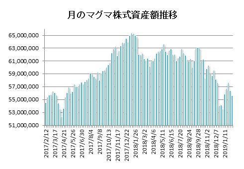 20190208月のマグマ資産棒グラフ