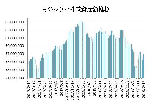 20190215月のマグマ資産棒グラフ