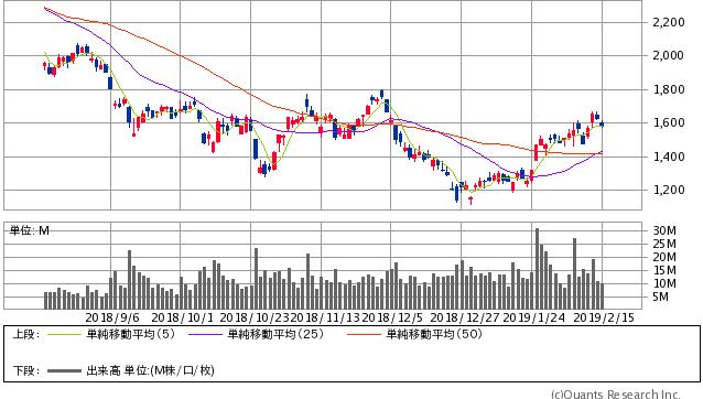 SUMCO過去6ヶ月間の株価チャート20190215