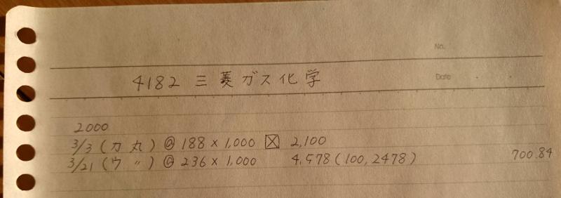 三菱瓦斯化学2000年売買記録メモイメージ20190301