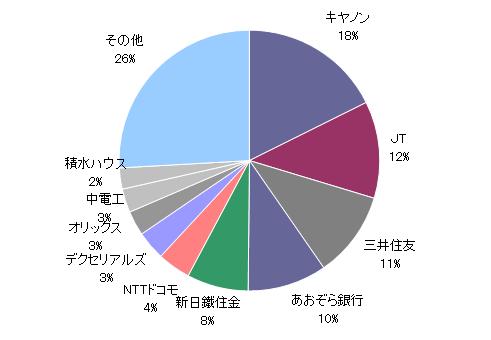 月のマグマ資産内訳円グラフ20190329