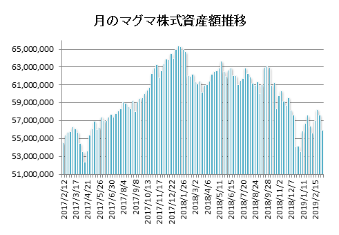 20190308月のマグマ資産棒グラフ