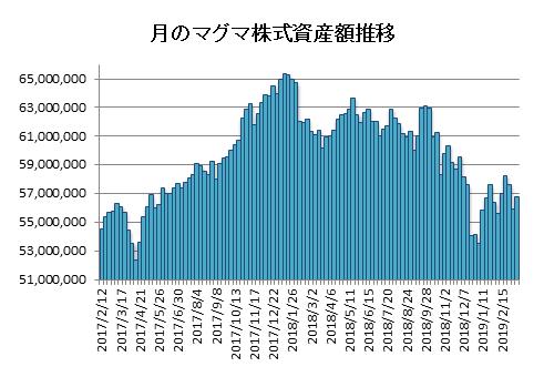20190315月のマグマ資産棒グラフ