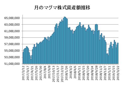 20190322月のマグマ資産棒グラフ