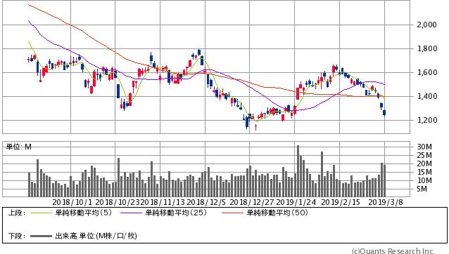 SUMCO過去6ヶ月間株価チャート20190308