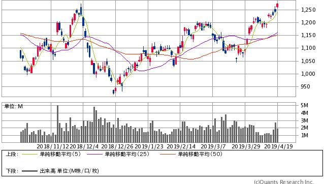 アマダホールディングス過去6ヶ月間株価チャート20190419