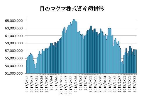 20190405月のマグマ資産棒グラフ