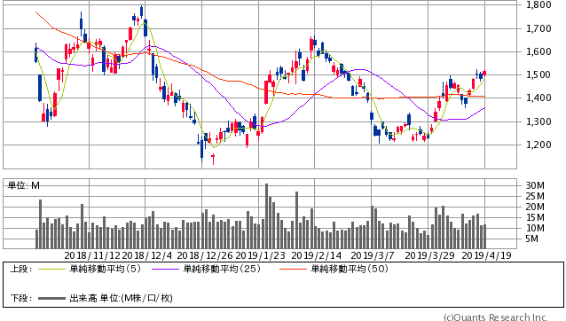 SUMCO過去6ヶ月間株価チャート20190419