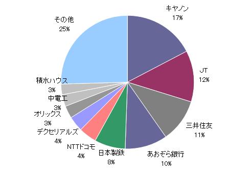 月のマグマ資産内訳円グラフ20190531