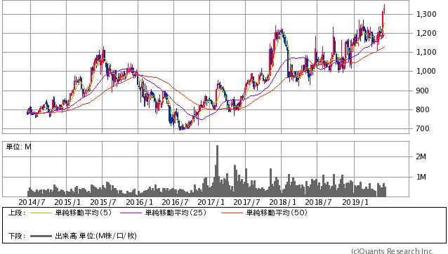 新興プランテック過去5年間株価チャート20190614