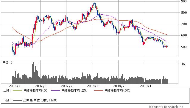 MUFG過去3年間株価チャート20190614