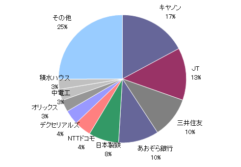 月のマグマ資産内訳円グラフ20190731