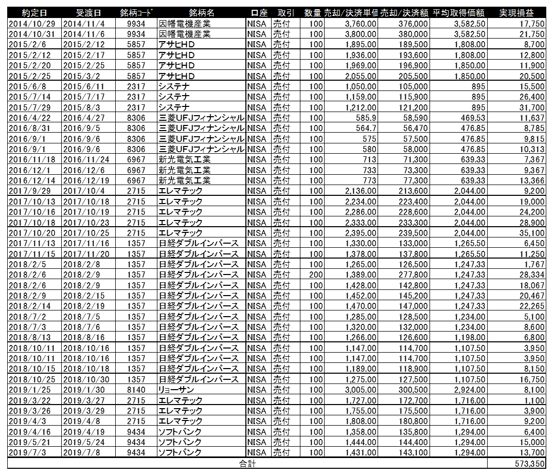 NISA実現益2014-2019