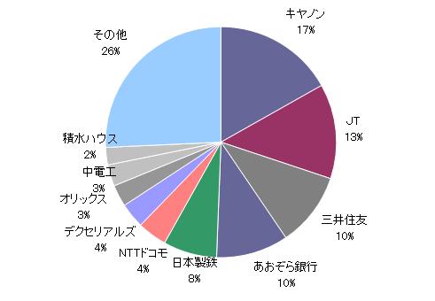 20190830資産円グラフ