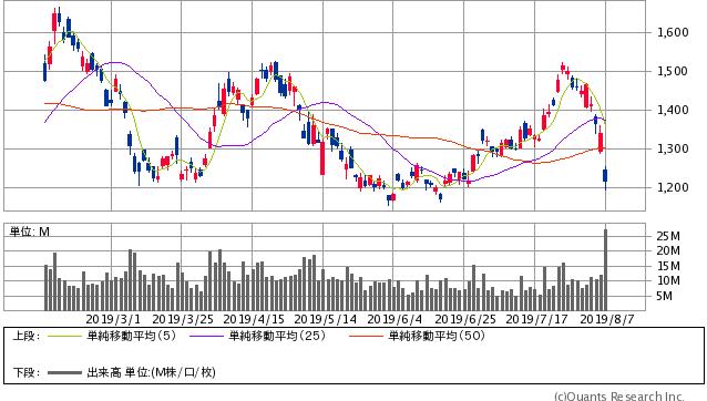 SUMCO過去6ヶ月間の株価チャート
