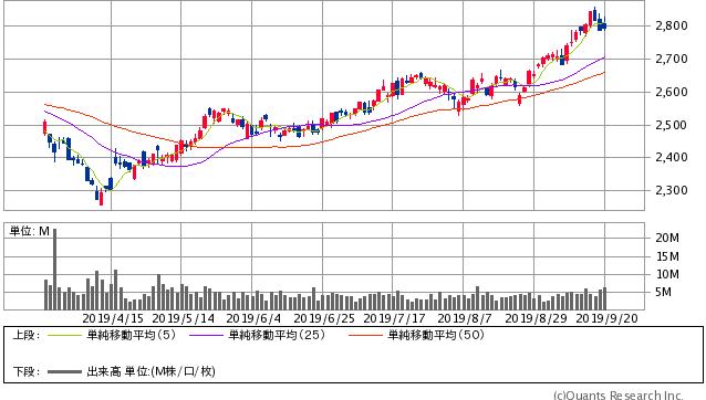 ドコモ過去6ヶ月間株価チャート20190929