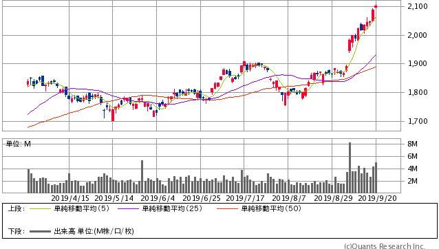 積水ハウス過去6ヶ月間株価チャート20190929