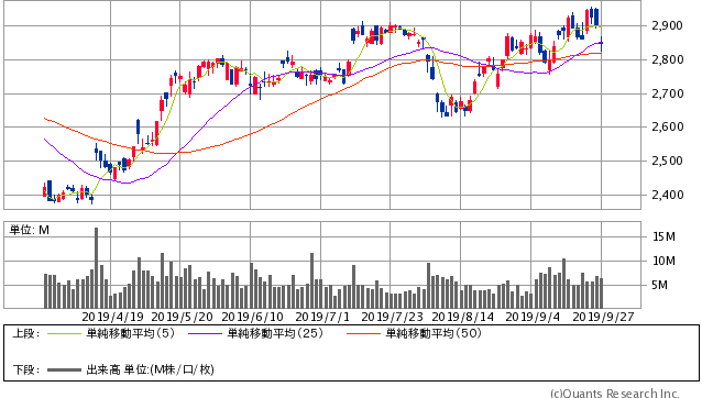 KDDI直近6ヶ月間株価チャート20190927