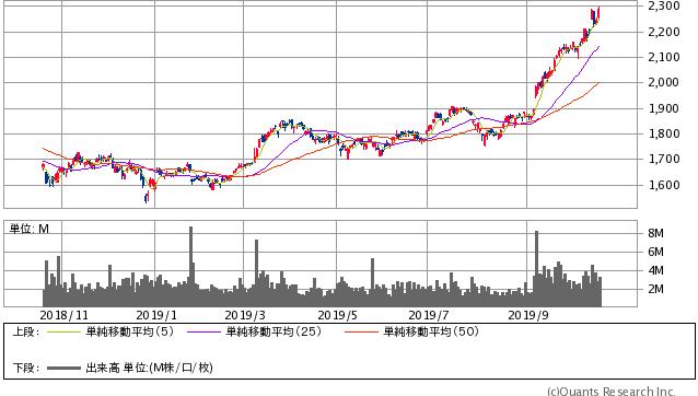 積水ハウス過去1年間株価チャート20191018